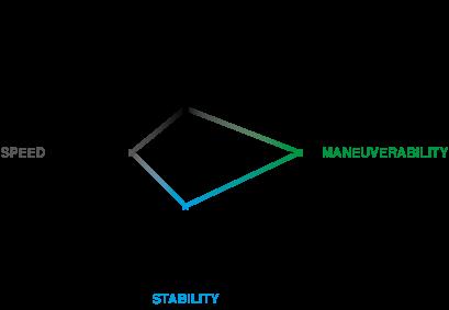 starboard_sup_8_5x30_pocket_rocket_graph